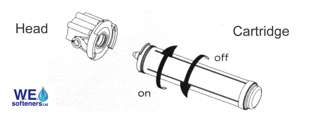 Cartridge and head directions